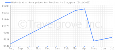Price overview for flights from Portland to Singapore