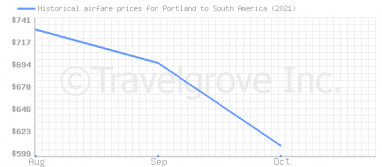 Price overview for flights from Portland to South America