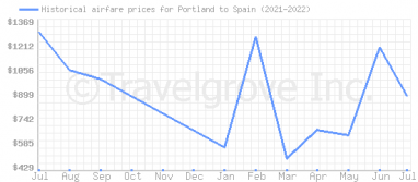 Price overview for flights from Portland to Spain