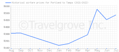 Price overview for flights from Portland to Tampa