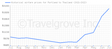 Price overview for flights from Portland to Thailand