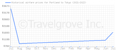 Price overview for flights from Portland to Tokyo