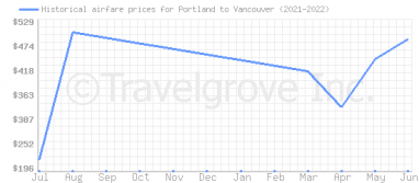 Price overview for flights from Portland to Vancouver