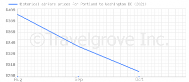 Price overview for flights from Portland to Washington DC