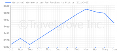 Price overview for flights from Portland to Wichita