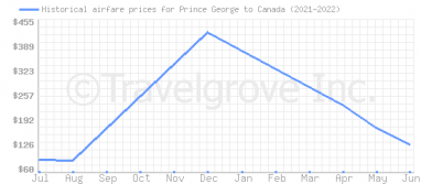 Price overview for flights from Prince George to Canada