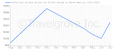 Price overview for flights from Prince George to North America