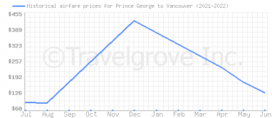 Price overview for flights from Prince George to Vancouver