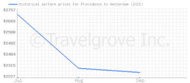 Price overview for flights from Providence to Amsterdam