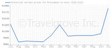 Price overview for flights from Providence to Asia