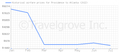 Price overview for flights from Providence to Atlanta
