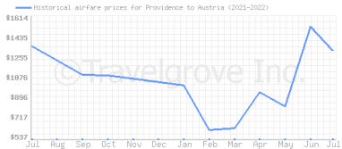 Price overview for flights from Providence to Austria