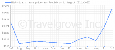 Price overview for flights from Providence to Bangkok