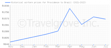 Price overview for flights from Providence to Brazil