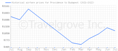 Price overview for flights from Providence to Budapest
