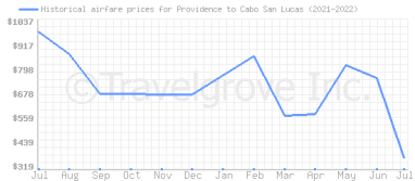 Price overview for flights from Providence to Cabo San Lucas