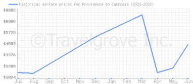 Price overview for flights from Providence to Cambodia