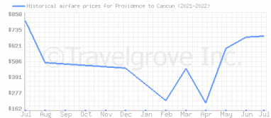 Price overview for flights from Providence to Cancun