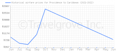 Price overview for flights from Providence to Caribbean