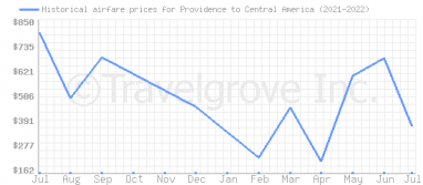 Price overview for flights from Providence to Central America