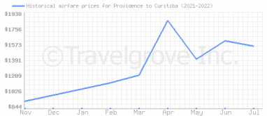 Price overview for flights from Providence to Curitiba