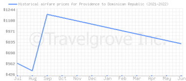 Price overview for flights from Providence to Dominican Republic