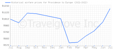 Price overview for flights from Providence to Europe