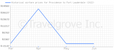 Price overview for flights from Providence to Fort Lauderdale