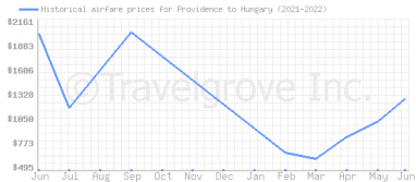Price overview for flights from Providence to Hungary