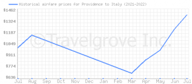 Price overview for flights from Providence to Italy