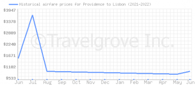 Price overview for flights from Providence to Lisbon