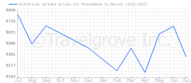 Price overview for flights from Providence to Mexico