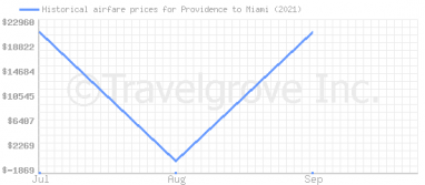Price overview for flights from Providence to Miami