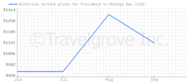 Price overview for flights from Providence to Montego Bay