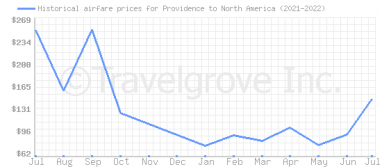 Price overview for flights from Providence to North America
