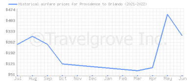 Price overview for flights from Providence to Orlando