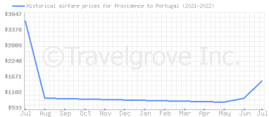 Price overview for flights from Providence to Portugal