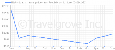 Price overview for flights from Providence to Rome