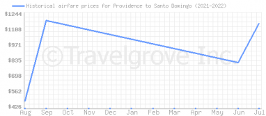 Price overview for flights from Providence to Santo Domingo