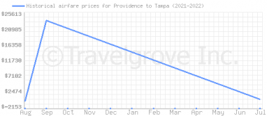 Price overview for flights from Providence to Tampa