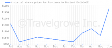 Price overview for flights from Providence to Thailand