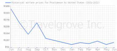 Price overview for flights from Providence to United States