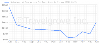 Price overview for flights from Providence to Vienna
