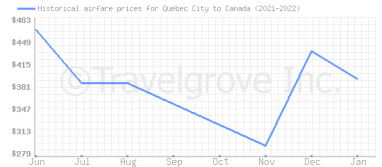 Price overview for flights from Quebec City to Canada