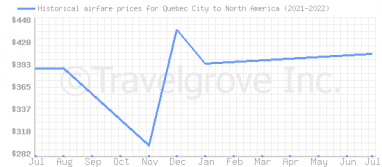 Price overview for flights from Quebec City to North America
