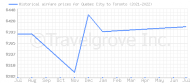 Price overview for flights from Quebec City to Toronto