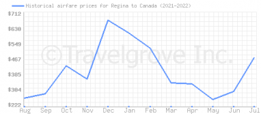 Price overview for flights from Regina to Canada