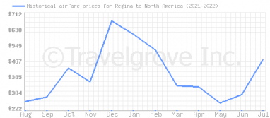 Price overview for flights from Regina to North America