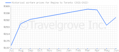 Price overview for flights from Regina to Toronto