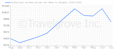 Price overview for flights from Reno to Atlanta
